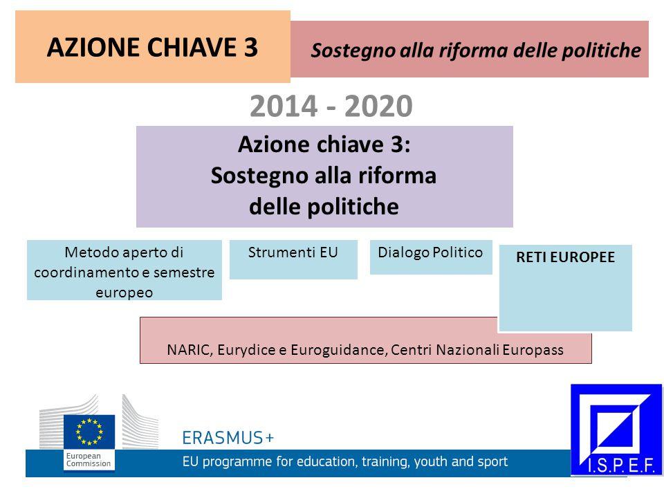 2014 - 2020 Azione chiave 3: Sostegno alla riforma delle politiche NARIC, Eurydice e Euroguidance, Centri Nazionali Europass Sostegno alla riforma delle politiche AZIONE CHIAVE 3 Strumenti EUMetodo aperto di coordinamento e semestre europeo Dialogo Politico RETI EUROPEE