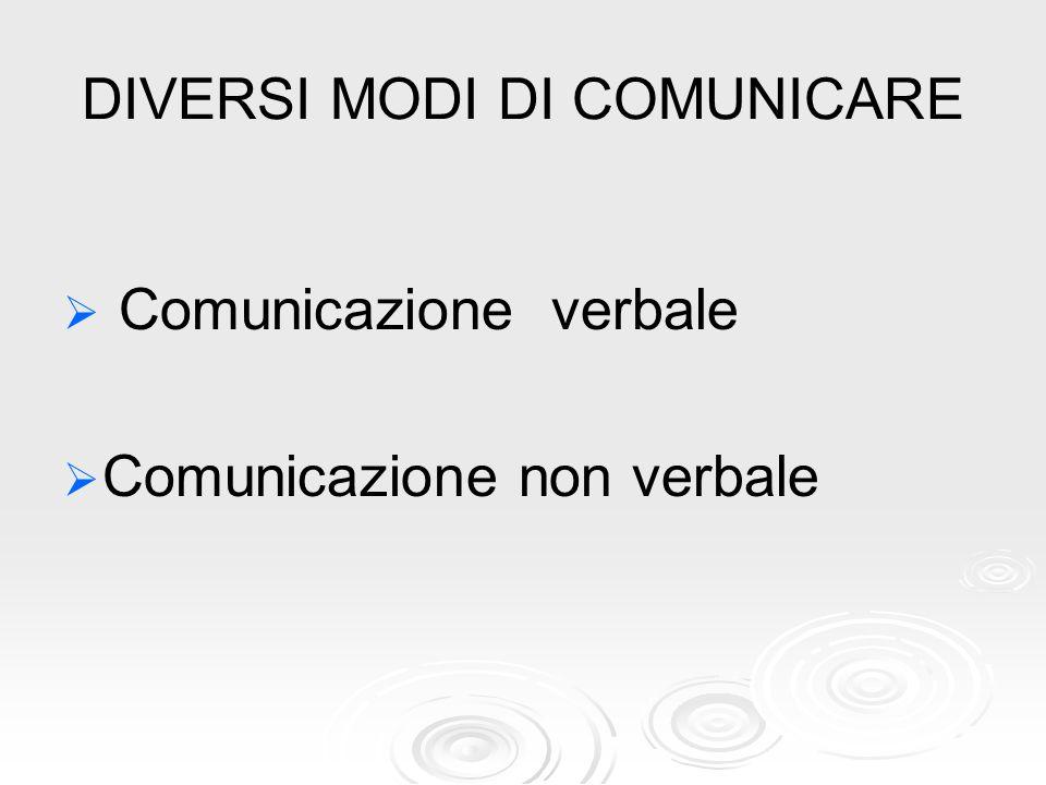 DIVERSI MODI DI COMUNICARE   Comunicazione verbale   Comunicazione non verbale