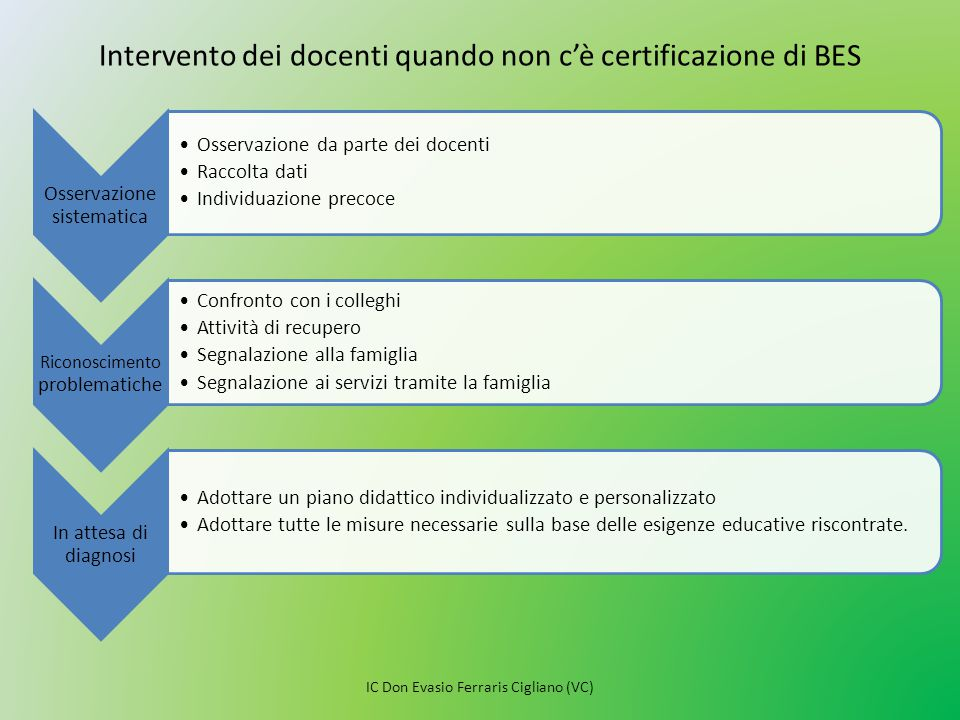 Intervento dei docenti quando non c'è certificazione di BES Osservazione sistematica Osservazione da parte dei docenti Raccolta dati Individuazione pr
