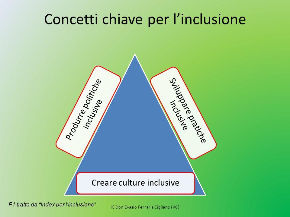 """Concetti chiave per l'inclusione Produrre politiche inclusive Sviluppare pratiche inclusive Creare culture inclusive F1 tratta da """"Index per l'inclusi"""
