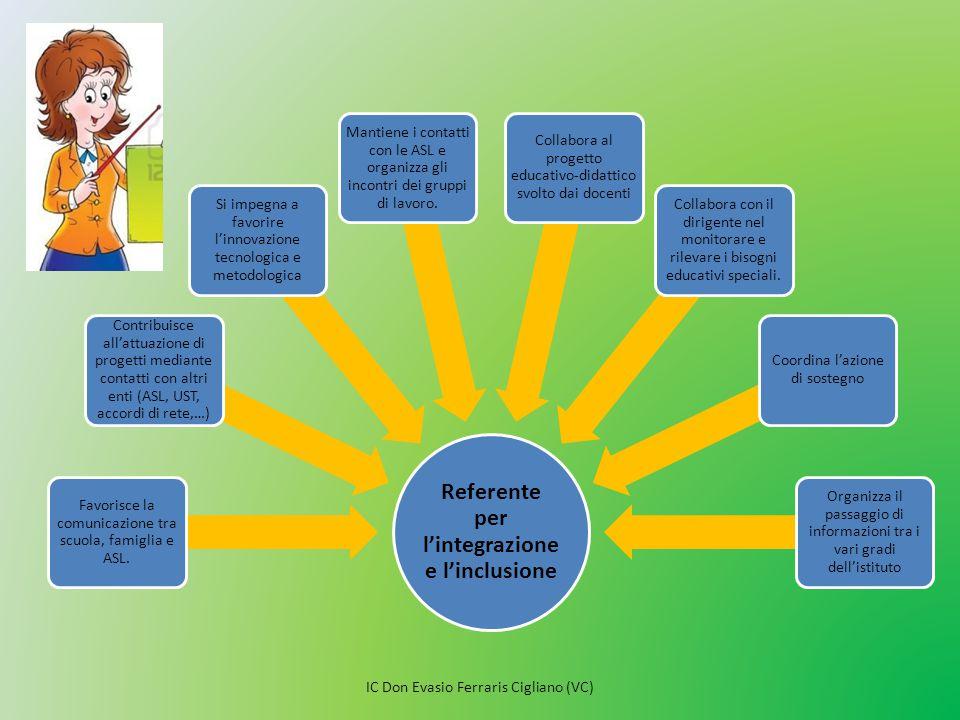 Referente per l'integrazione e l'inclusione Favorisce la comunicazione tra scuola, famiglia e ASL. Contribuisce all'attuazione di progetti mediante co
