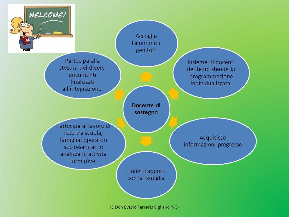 Docente di sostegno Accoglie l'alunno e i genitori Insieme ai docenti del team stende la programmazione individualizzata. Acquisisce informazioni preg