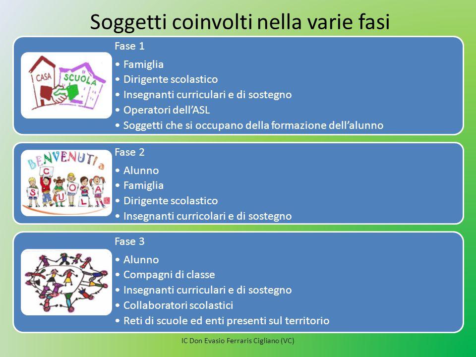Fase 1 Famiglia Dirigente scolastico Insegnanti curriculari e di sostegno Operatori dell'ASL Soggetti che si occupano della formazione dell'alunno Fas