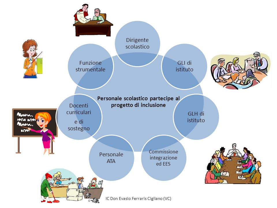 Personale scolastico partecipe al progetto di inclusione Dirigente scolastico GLI di istituto GLH di istituto Commissione integrazione ed EES Personal