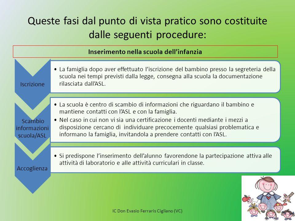 Queste fasi dal punto di vista pratico sono costituite dalle seguenti procedure: Iscrizione La famiglia dopo aver effettuato l'iscrizione del bambino