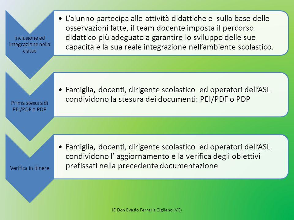 Flessibilità nell'organizzazione degli interventi Apertura verso una metodologia costruttivista e apprendimento collaborativo.