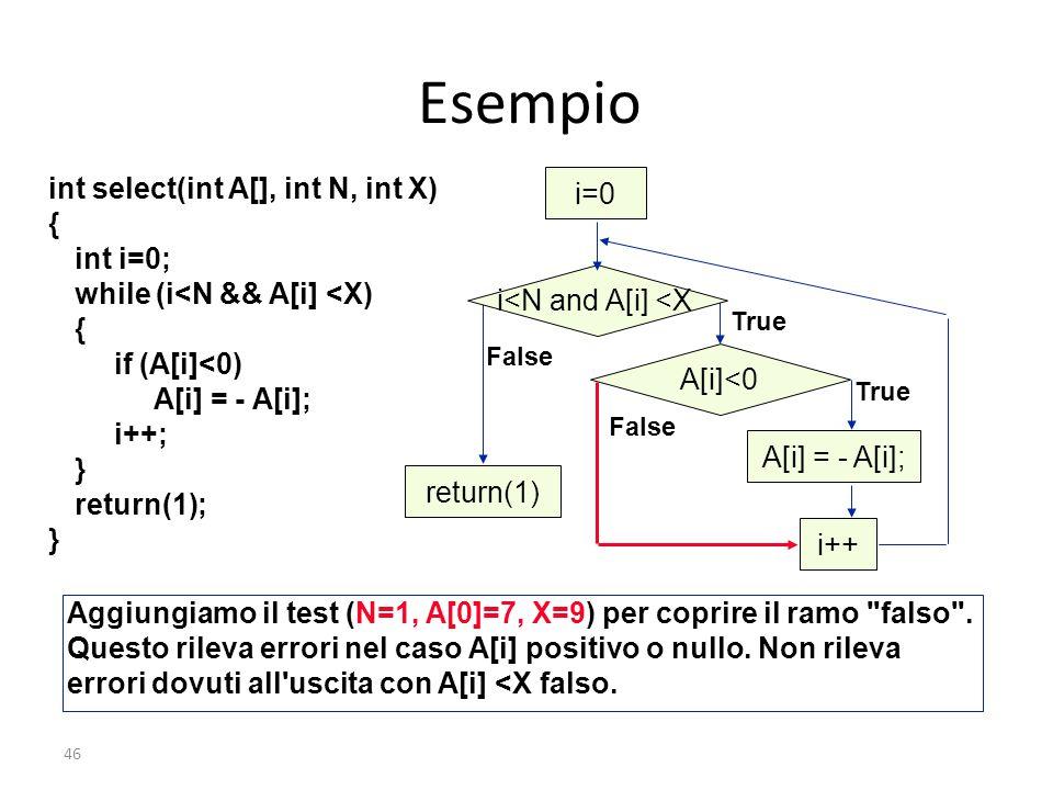 46 Esempio i=0 i<N and A[i] <XA[i]<0 A[i] = - A[i];return(1) True False True False Aggiungiamo il test (N=1, A[0]=7, X=9) per coprire il ramo