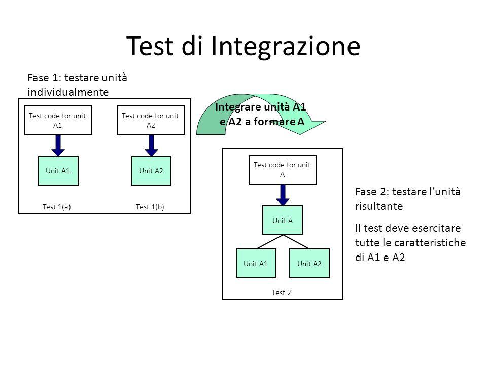 Test di Integrazione Unit A Unit A2Unit A1 Test code for unit A Test 2 Integrare unità A1 e A2 a formare A Test code for unit A1 Unit A1 Test 1(a) Tes