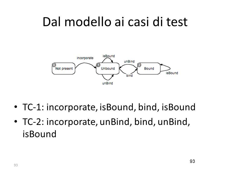 93 Dal modello ai casi di test TC-1: incorporate, isBound, bind, isBound TC-2: incorporate, unBind, bind, unBind, isBound 93