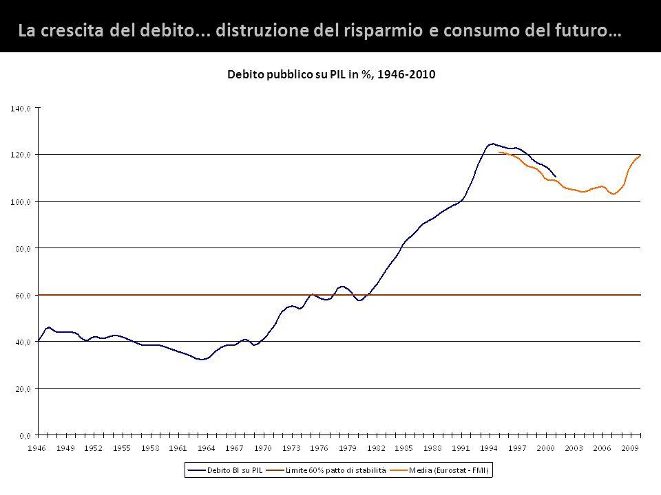 La crescita del debito...