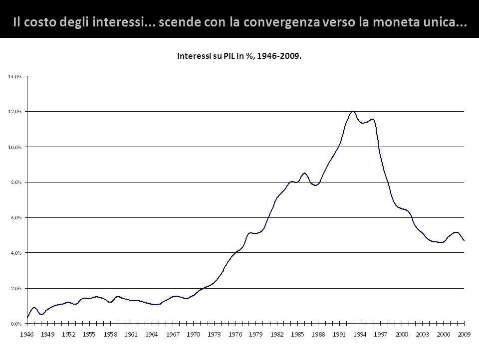 Il costo degli interessi... scende con la convergenza verso la moneta unica...