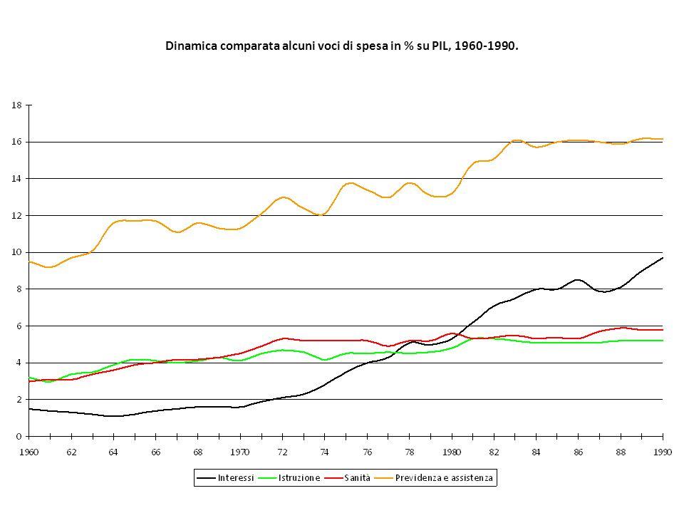 Dinamica comparata alcuni voci di spesa in % su PIL, 1960-1990.