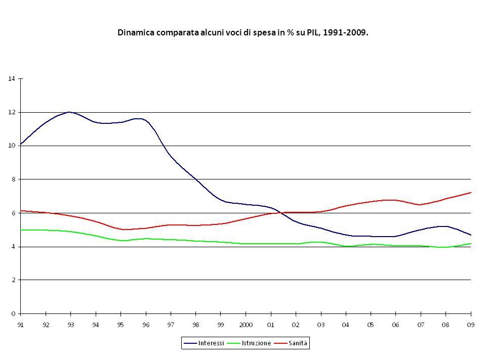 Dinamica comparata alcuni voci di spesa in % su PIL, 1991-2009.