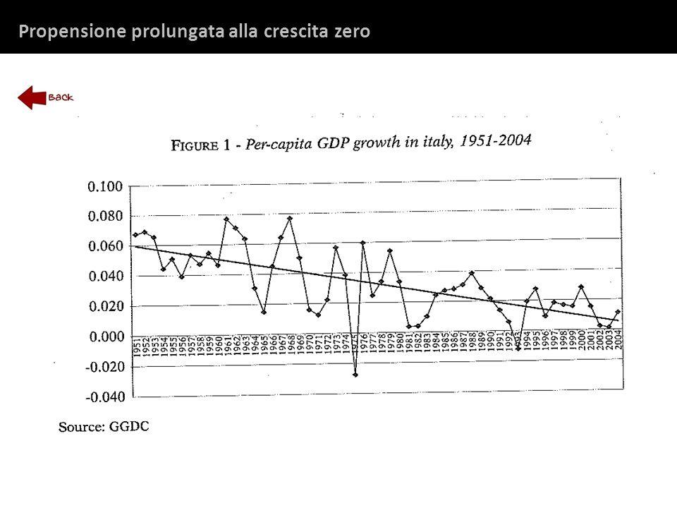 Propensione prolungata alla crescita zero