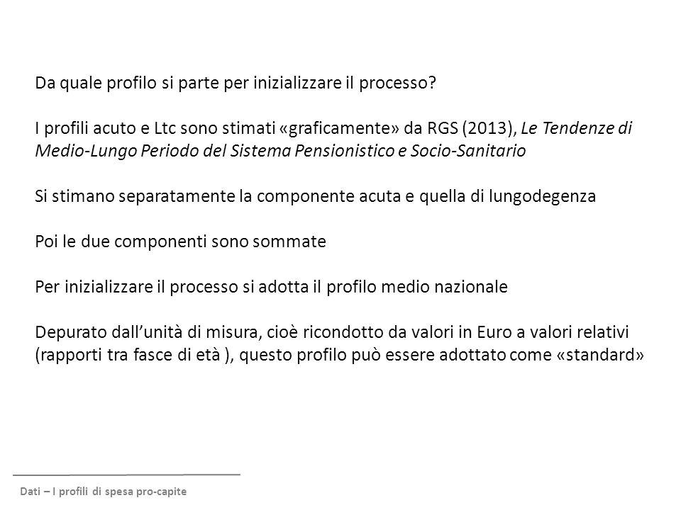 Da quale profilo si parte per inizializzare il processo? I profili acuto e Ltc sono stimati «graficamente» da RGS (2013), Le Tendenze di Medio-Lungo P