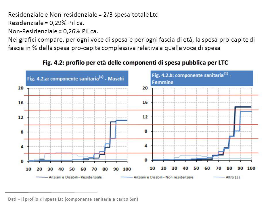 Dati – Il profilo di spesa Ltc (componente sanitaria a carico Ssn) Residenziale e Non-residenziale = 2/3 spesa totale Ltc Residenziale = 0,29% Pil ca.