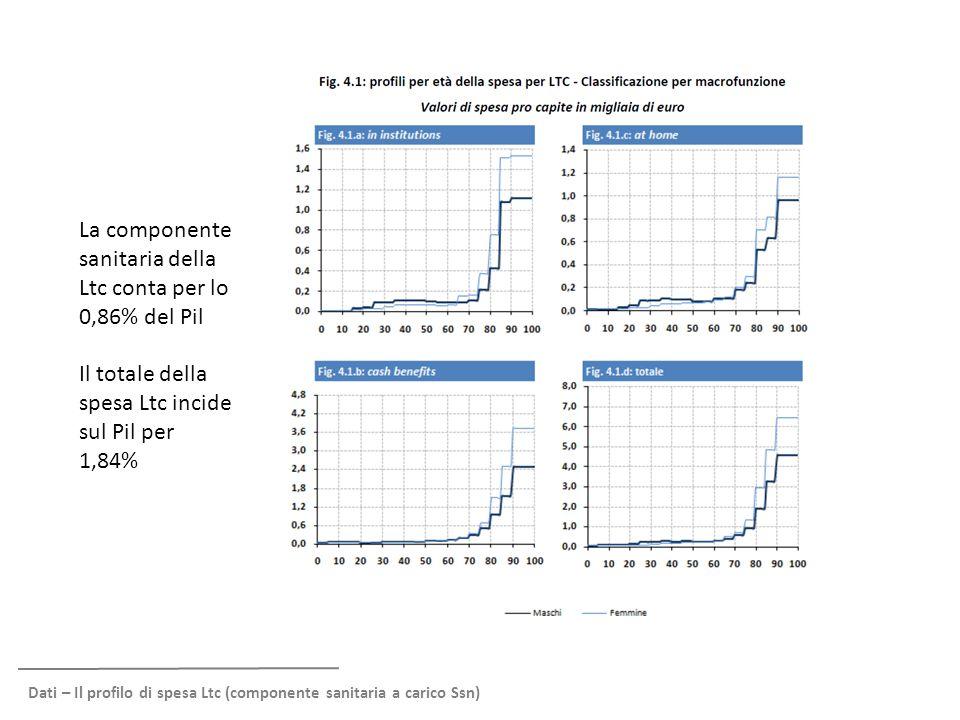 Dati – Il profilo di spesa Ltc (componente sanitaria a carico Ssn) La componente sanitaria della Ltc conta per lo 0,86% del Pil Il totale della spesa