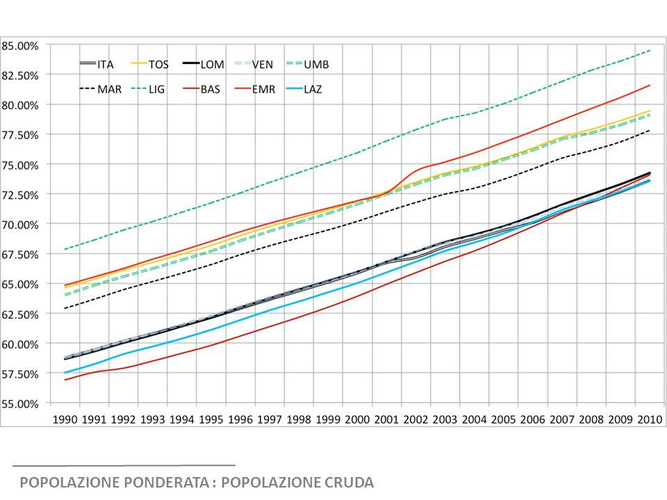 POPOLAZIONE PONDERATA : POPOLAZIONE CRUDA