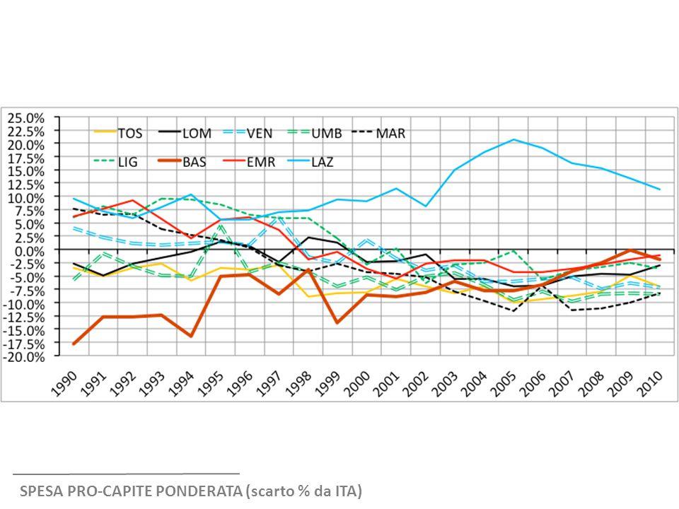 SPESA PRO-CAPITE PONDERATA (scarto % da ITA)
