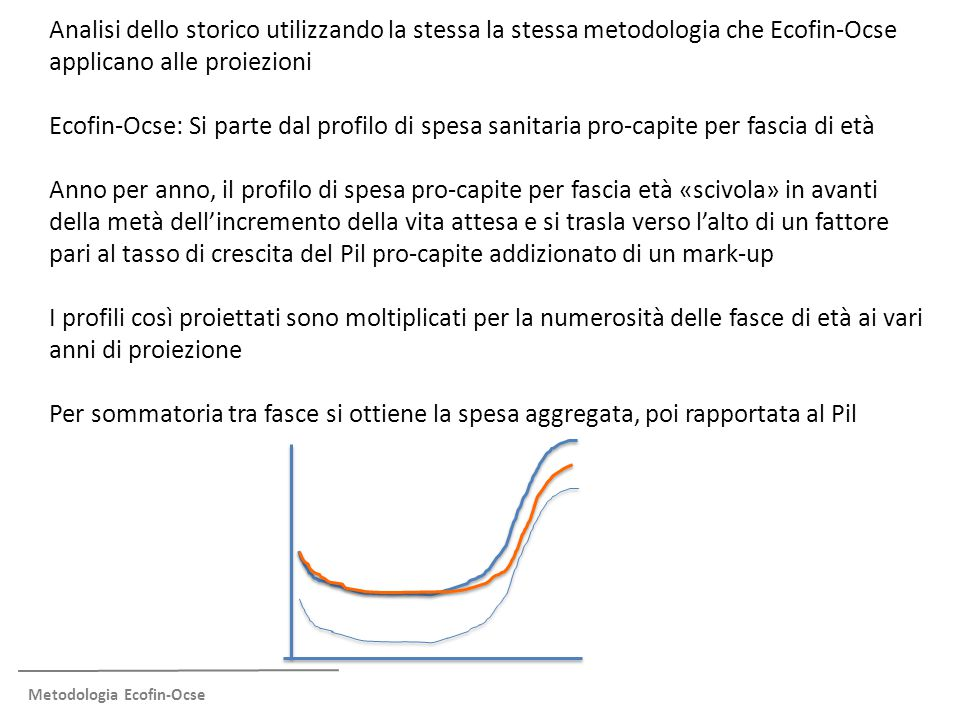 Metodologia Ecofin-Ocse Analisi dello storico utilizzando la stessa la stessa metodologia che Ecofin-Ocse applicano alle proiezioni Ecofin-Ocse: Si parte dal profilo di spesa sanitaria pro-capite per fascia di età Anno per anno, il profilo di spesa pro-capite per fascia età «scivola» in avanti della metà dell'incremento della vita attesa e si trasla verso l'alto di un fattore pari al tasso di crescita del Pil pro-capite addizionato di un mark-up I profili così proiettati sono moltiplicati per la numerosità delle fasce di età ai vari anni di proiezione Per sommatoria tra fasce si ottiene la spesa aggregata, poi rapportata al Pil