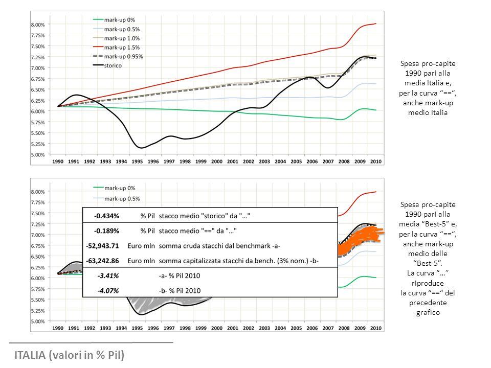 """ITALIA (valori in % Pil) Spesa pro-capite 1990 pari alla media Italia e, per la curva """"=="""", anche mark-up medio Italia Spesa pro-capite 1990 pari alla"""