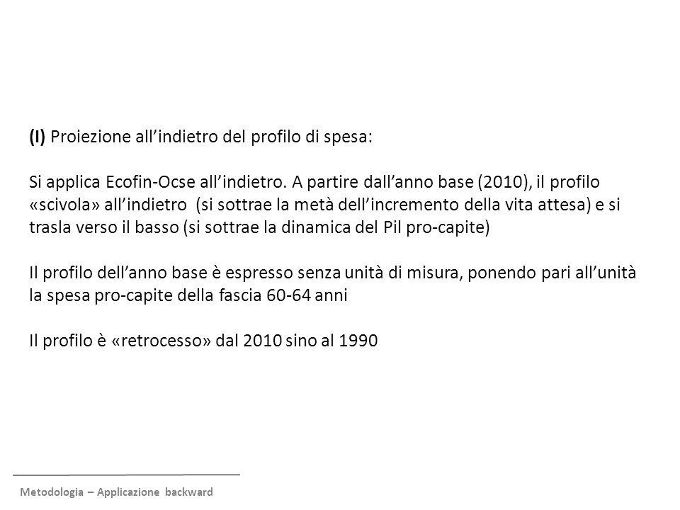 Metodologia – Applicazione backward (I) Proiezione all'indietro del profilo di spesa: Si applica Ecofin-Ocse all'indietro. A partire dall'anno base (2