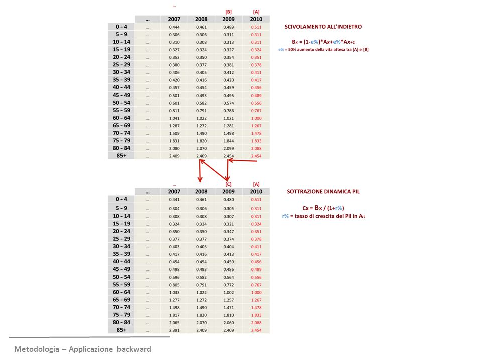 Metodologia – Calibrazione per passare da numeri senza unità di misura a Euro correnti (II) Al 1990, il profilo di spesa è trasformato da valori senza unità di misura a valori in Euro correnti Questa trasformazione avviene ponendo la condizione che la spesa pro-capite di fascia, moltiplicata per i cittadini in ogni fascia, eguagli la spesa aggregata (nazionale o delle Regioni) Il profilo di spesa in Euro è ri-proiettato in avanti con la stessa metodologia Ecofin-Ocse, con «scivolamento» in avanti della metà dell'incremento della vita attesa e traslazione verso l'alto di un fattore pari al tasso di crescita del Pil pro- capite addizionato di un mark-up