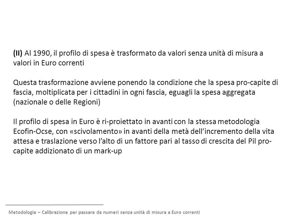Metodologia – Esempio calibrazione per Italia