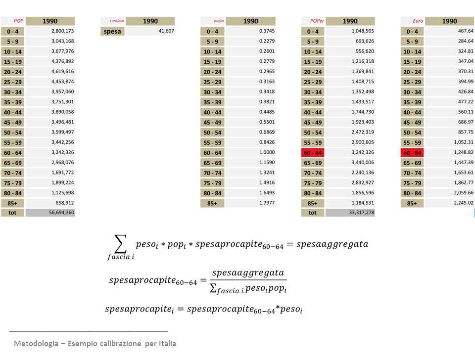 DISTRIBUZIONE % POPOLAZIONE PER FASCE ANAGRAFICHE (diff. vs. Italia)