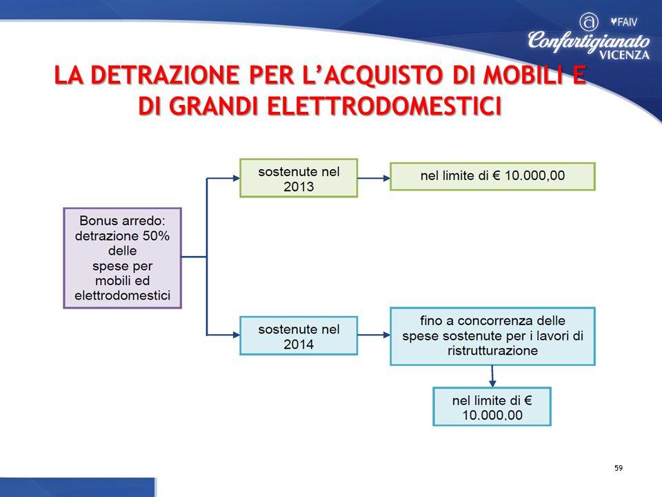 LA DETRAZIONE PER L'ACQUISTO DI MOBILI E DI GRANDI ELETTRODOMESTICI 59
