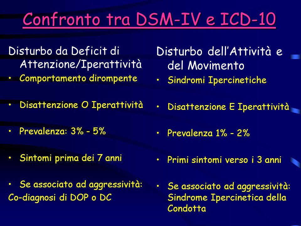 Confronto tra DSM-IV e ICD-10 Disturbo da Deficit di Attenzione/Iperattività Comportamento dirompente Disattenzione O Iperattività Prevalenza: 3% - 5%
