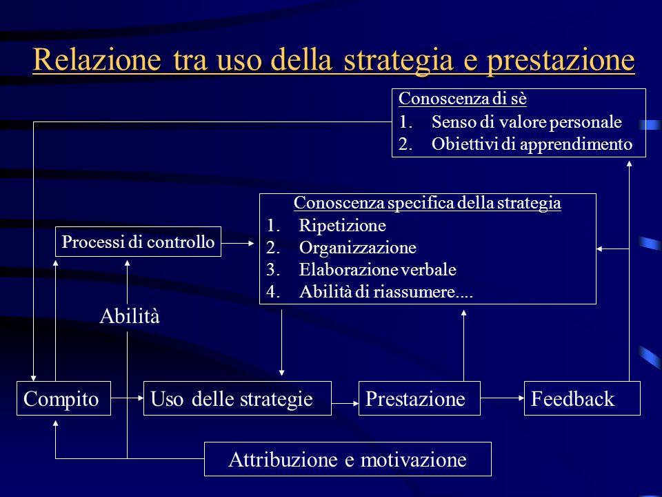 Relazione tra uso della strategia e prestazione Conoscenza specifica della strategia 1.Ripetizione 2.Organizzazione 3.Elaborazione verbale 4.Abilità d
