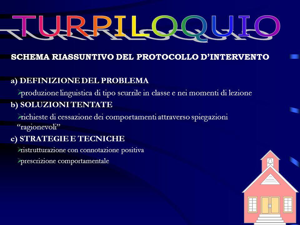 SCHEMA RIASSUNTIVO DEL PROTOCOLLO D'INTERVENTO a) DEFINIZIONE DEL PROBLEMA  produzione linguistica di tipo scurrile in classe e nei momenti di lezion