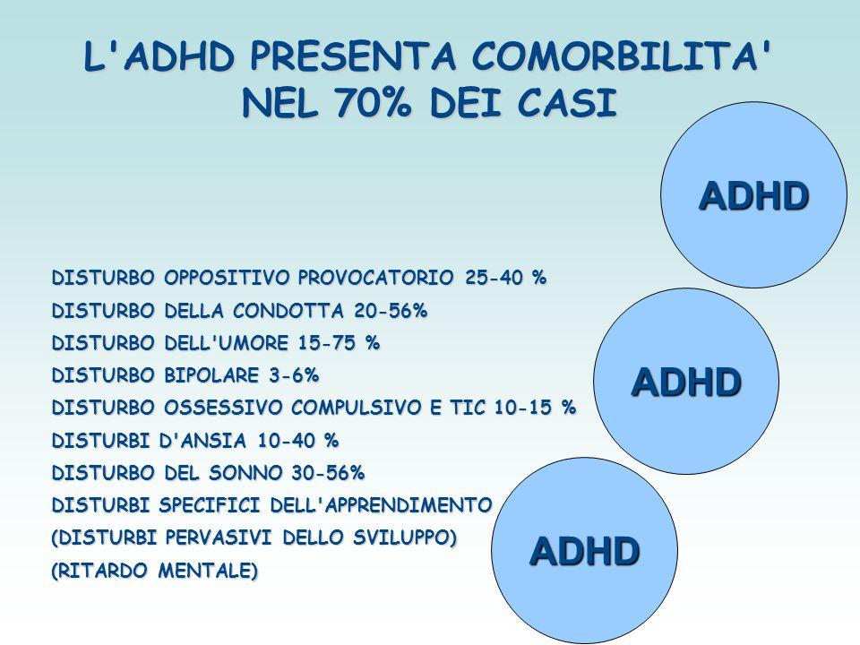 L'ADHD PRESENTA COMORBILITA' NEL 70% DEI CASI DISTURBO OPPOSITIVO PROVOCATORIO 25-40 % DISTURBO DELLA CONDOTTA 20-56% DISTURBO DELL'UMORE 15-75 % DIST