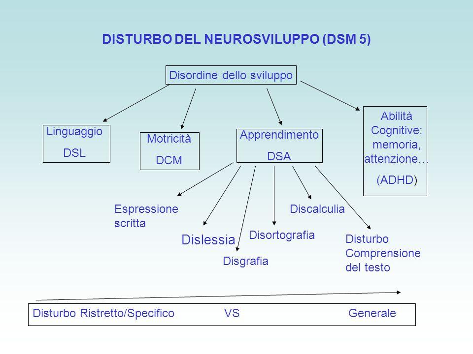 DISTURBO DEL NEUROSVILUPPO (DSM 5) Disordine dello sviluppo Linguaggio DSL Motricità DCM Apprendimento DSA Abilità Cognitive: memoria, attenzione… (AD