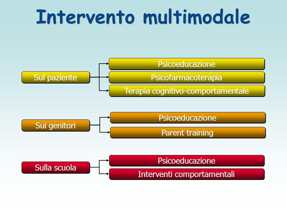 Intervento multimodale Sul paziente Sui genitori Sulla scuola Terapia cognitivo-comportamentale Psicofarmacoterapia Psicoeducazione Interventi comport