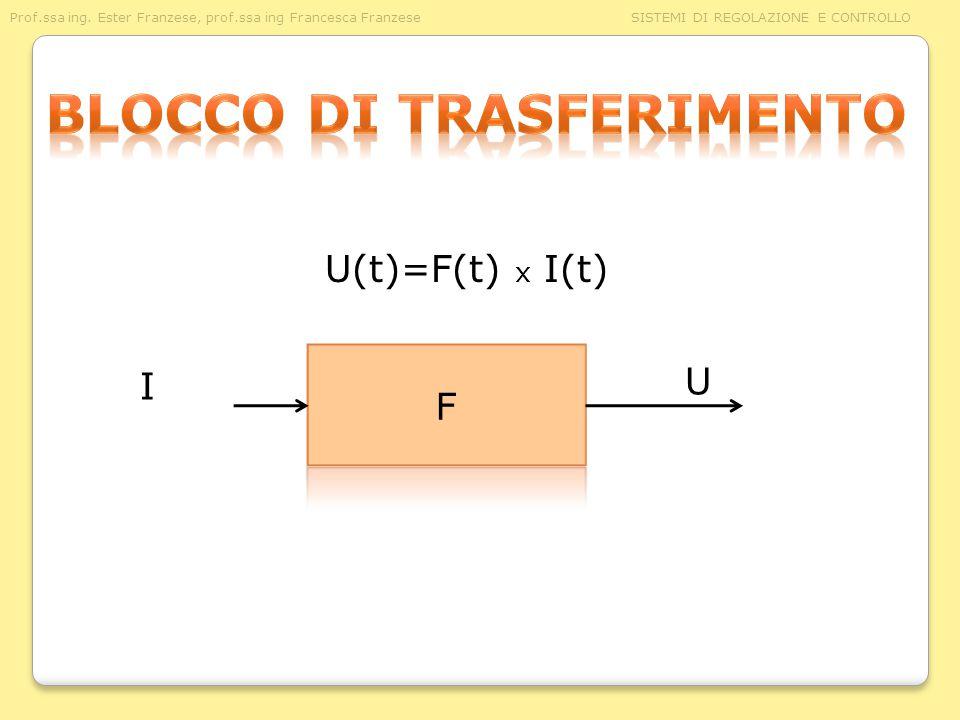 Prof.ssa ing. Ester Franzese, prof.ssa ing Francesca Franzese SISTEMI DI REGOLAZIONE E CONTROLLO I U U(t)=F(t) x I(t)