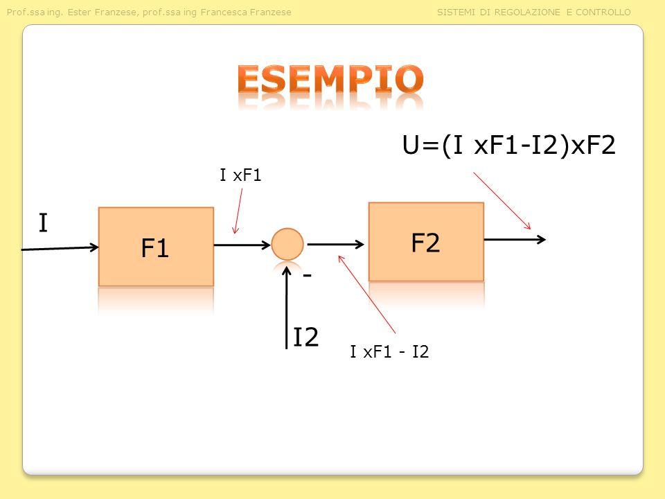Prof.ssa ing. Ester Franzese, prof.ssa ing Francesca Franzese SISTEMI DI REGOLAZIONE E CONTROLLO I I xF1 - I2 I xF1 - I2 U=(I xF1-I2)xF2