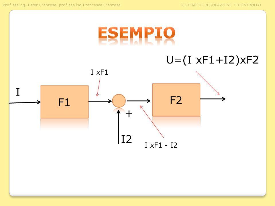 Prof.ssa ing. Ester Franzese, prof.ssa ing Francesca Franzese SISTEMI DI REGOLAZIONE E CONTROLLO I I xF1 - I2 I xF1 + I2 U=(I xF1+I2)xF2