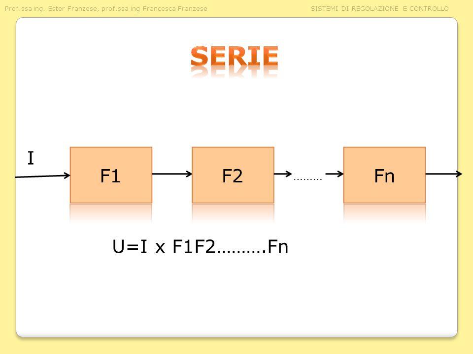 Prof.ssa ing. Ester Franzese, prof.ssa ing Francesca Franzese SISTEMI DI REGOLAZIONE E CONTROLLO I U=I x F1F2……….Fn ………