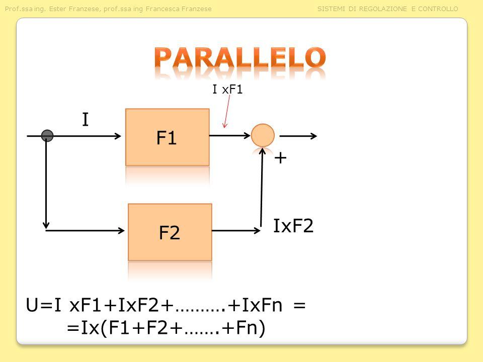 Prof.ssa ing. Ester Franzese, prof.ssa ing Francesca Franzese SISTEMI DI REGOLAZIONE E CONTROLLO IxF2 U=I xF1+IxF2+……….+IxFn = =Ix(F1+F2+…….+Fn) I I x
