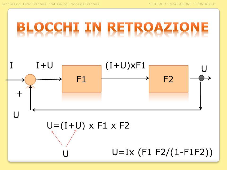 I + U I+U(I+U)xF1 U U=(I+U) x F1 x F2 U U=Ix (F1 F2/(1-F1F2))
