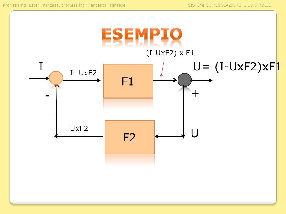 U I + - U (I-UxF2) x F1 UxF2 I- UxF2 = (I-UxF2)xF1