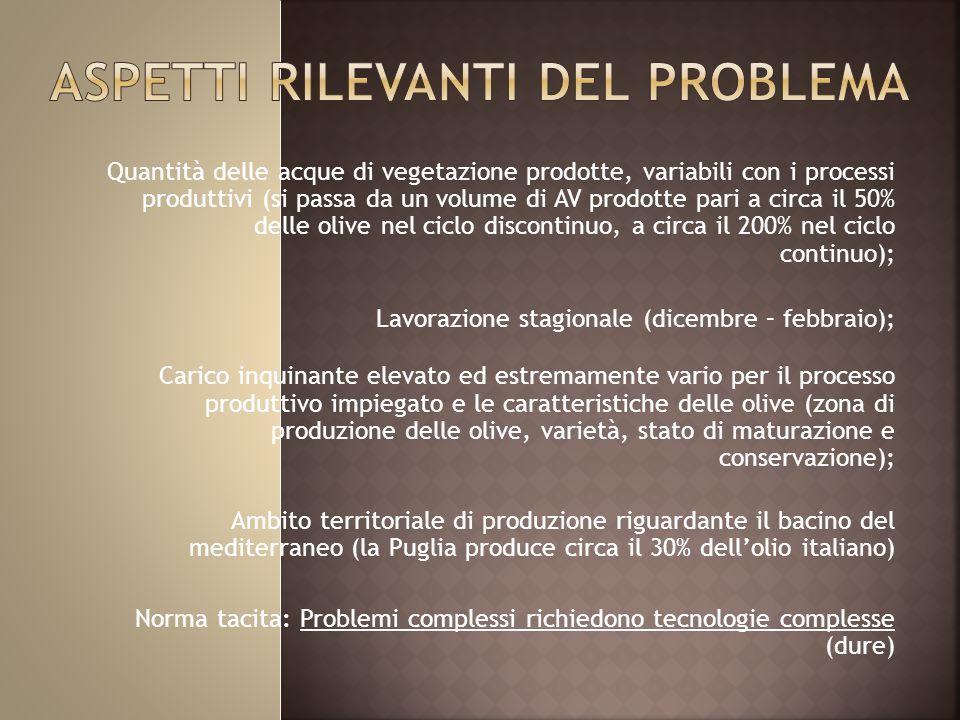 Quantità delle acque di vegetazione prodotte, variabili con i processi produttivi (si passa da un volume di AV prodotte pari a circa il 50% delle olive nel ciclo discontinuo, a circa il 200% nel ciclo continuo); Lavorazione stagionale (dicembre – febbraio); Carico inquinante elevato ed estremamente vario per il processo produttivo impiegato e le caratteristiche delle olive (zona di produzione delle olive, varietà, stato di maturazione e conservazione); Ambito territoriale di produzione riguardante il bacino del mediterraneo (la Puglia produce circa il 30% dell'olio italiano) Norma tacita: Problemi complessi richiedono tecnologie complesse (dure)