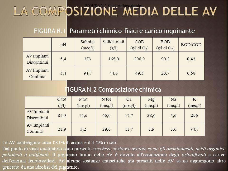 FIGURA N.1 Parametri chimico-fisici e carico inquinante pH Salinità (meq/l) Solidi totali (g/l) COD (g/l di O 2 ) BOD (g/l di O 2 ) BOD/COD AV Impianti Discontinui 5,4373165,0208,090,20,43 AV Impianti Continui 5,494,744,649,528,70,58 FIGURA N.2 Composizione chimica C tot (g/l) P tot (meq/l) N tot (meq/l) Ca (meq/l) Mg (meq/l) Na (meq/l) K (meq/l) AV Impianti Discontinui 81,014,666,017,738,65,6296 AV Impianti Continui 21,93,229,611,78,93,694,7 Le AV contengono circa l ' 83% di acqua e il 1-2% di sali.