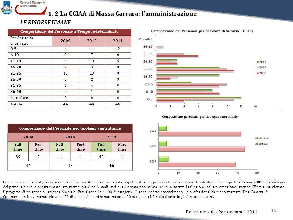 10 Relazione sulla Performance 2011 1. 2 La CCIAA di Massa Carrara: l'amministrazione LE RISORSE UMANE Composizione del Personale a Tempo Indeterminat