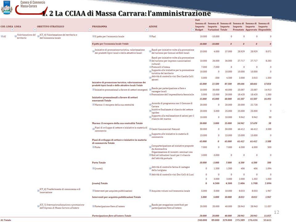 12 Relazione sulla Performance 2011 1. 2 La CCIAA di Massa Carrara: l'amministrazione L'utilizzo del Budget per Obiettivi strategici