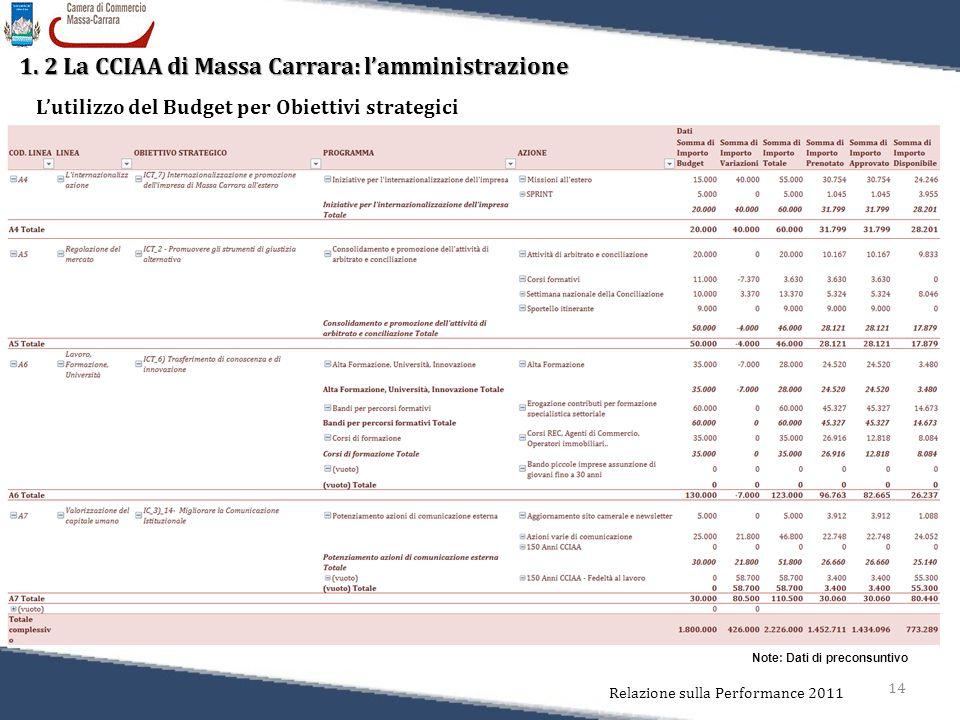 14 Relazione sulla Performance 2011 1. 2 La CCIAA di Massa Carrara: l'amministrazione L'utilizzo del Budget per Obiettivi strategici Note: Dati di pre