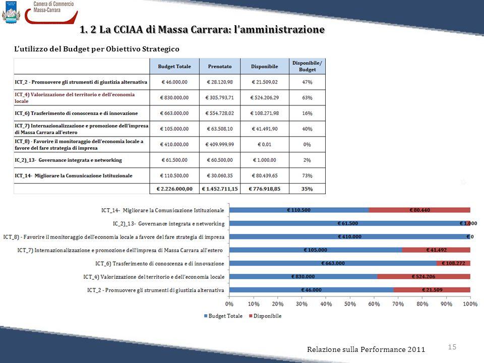 15 Relazione sulla Performance 2011 1. 2 La CCIAA di Massa Carrara: l'amministrazione L'utilizzo del Budget per Obiettivo Strategico