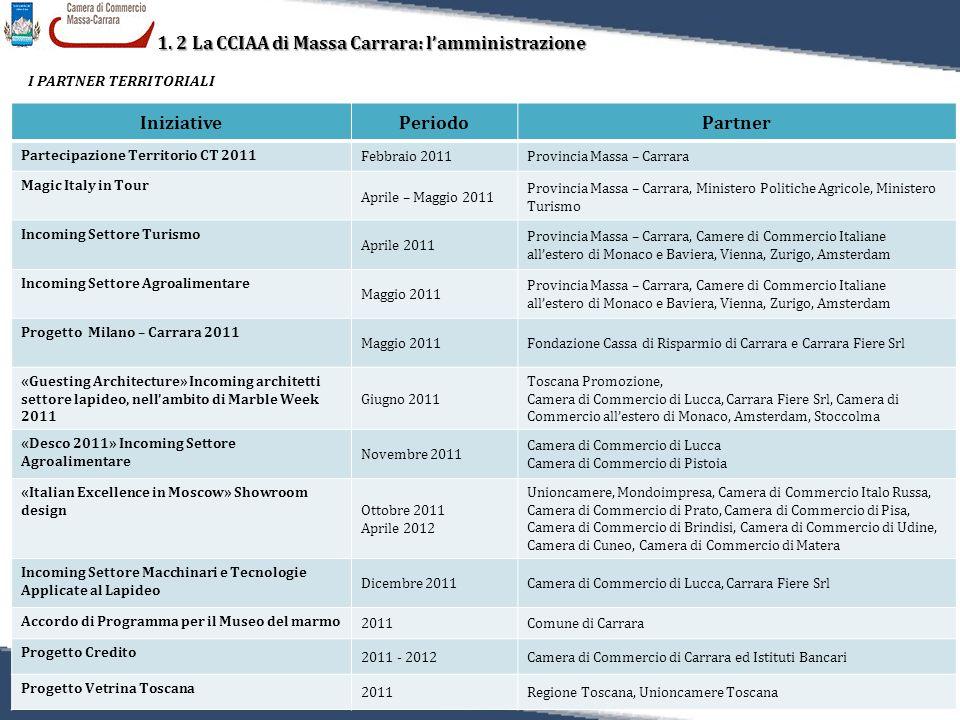 18 Relazione sulla Performance 2011 1. 2 La CCIAA di Massa Carrara: l'amministrazione I PARTNER TERRITORIALI IniziativePeriodoPartner Partecipazione T